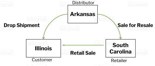 drop shipment scenario